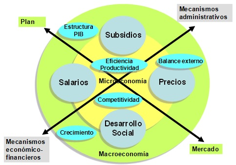 modelo-economico