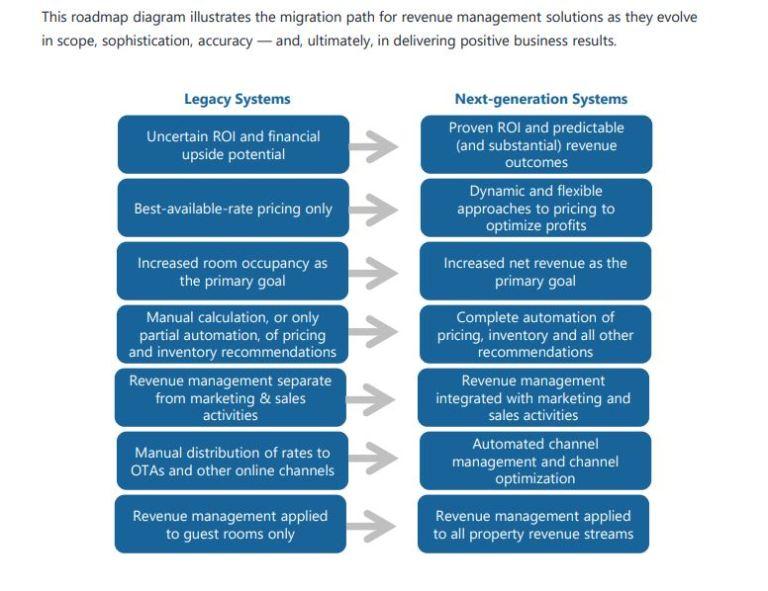 New Revenue Management Roadmap